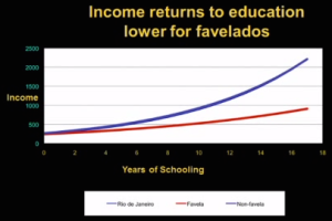 Income Return to Education