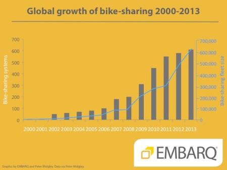 Bikesharing-chart-Midgley-EMBARQ1