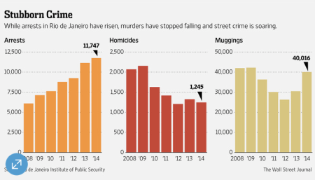 Wall Street Journal graphic charting Crime in relation to Police activity. Click through for source and full story.