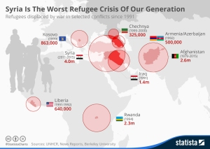 Syria: The worst crisis of our generation. www.statista.com